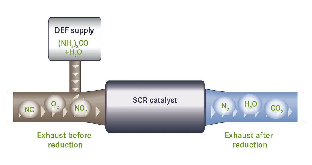 Selective Catalytic Reduction (SCR) System Regeneration Before You Need A Replacement